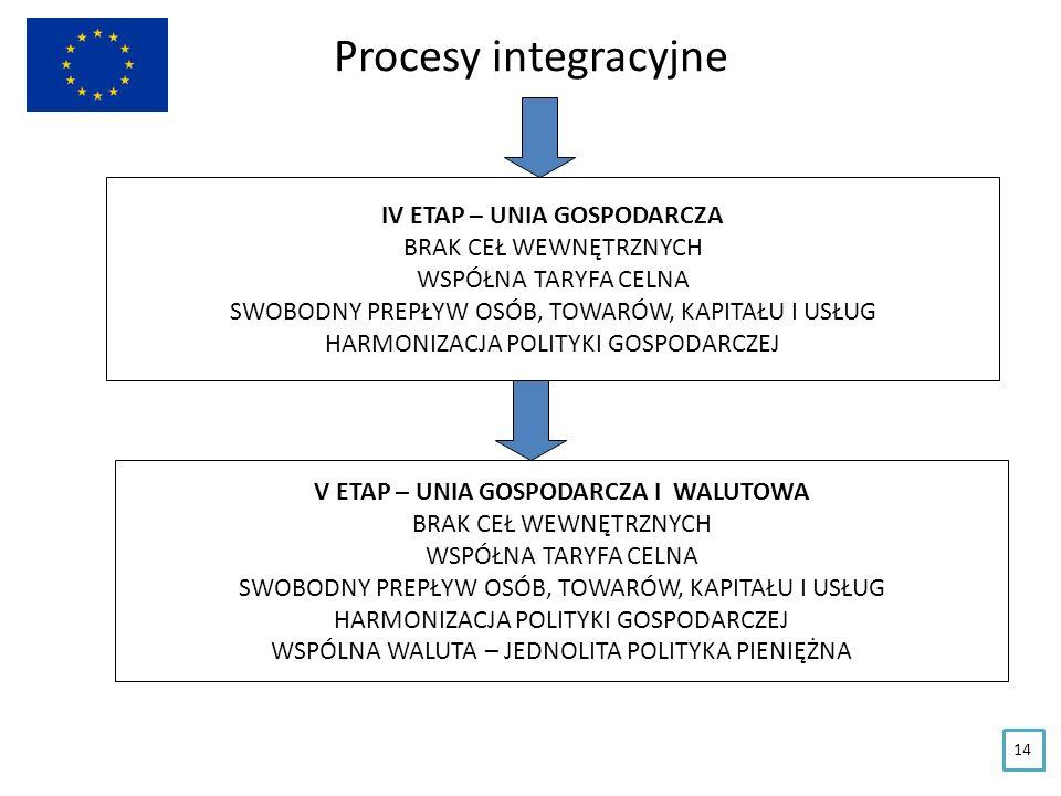 Procesy integracyjne IV ETAP – UNIA GOSPODARCZA BRAK CEŁ WEWNĘTRZNYCH WSPÓŁNA TARYFA CELNA SWOBODNY PREPŁYW OSÓB, TOWARÓW, KAPITAŁU I USŁUG HARMONIZAC