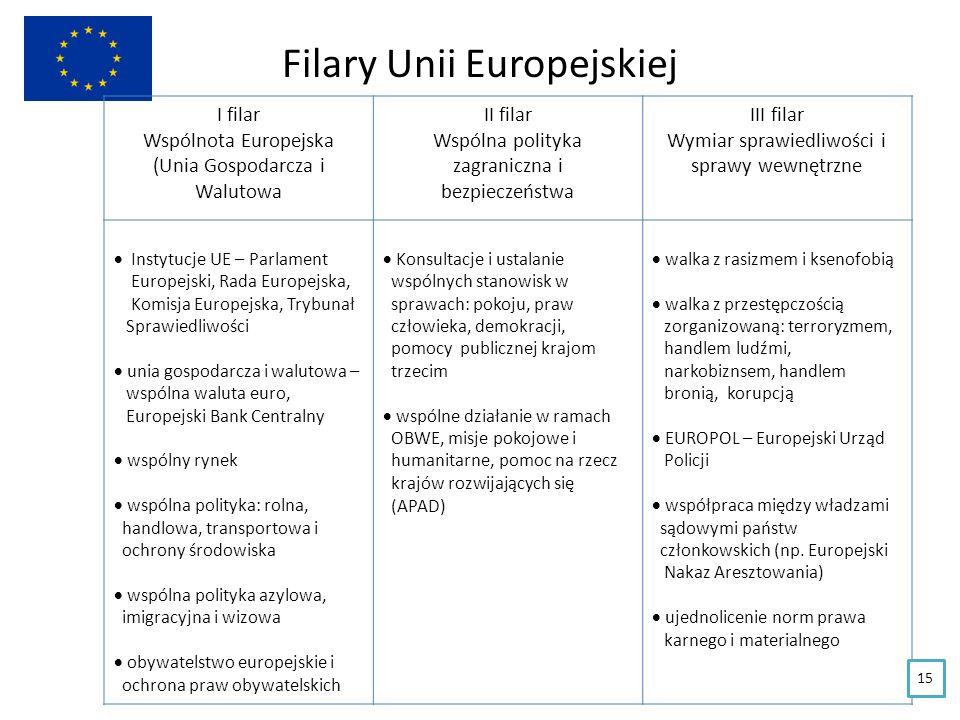 Filary Unii Europejskiej I filar Wspólnota Europejska (Unia Gospodarcza i Walutowa II filar Wspólna polityka zagraniczna i bezpieczeństwa III filar Wy
