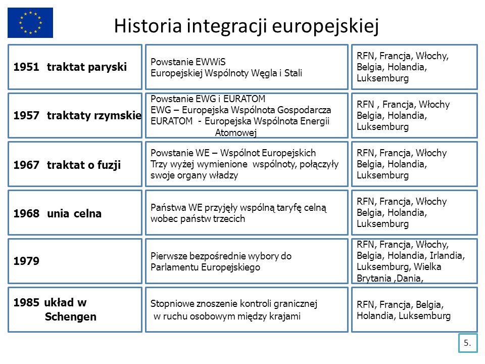Historia integracji europejskiej 1951 traktat paryski Powstanie EWWiS Europejskiej Wspólnoty Węgla i Stali RFN, Francja, Włochy, Belgia, Holandia, Luk