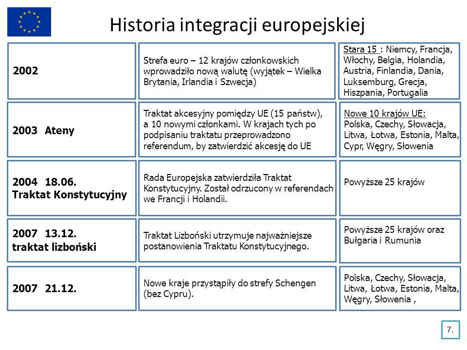 Historia integracji europejskiej 2002 Strefa euro – 12 krajów członkowskich wprowadziło nową walutę (wyjątek – Wielka Brytania, Irlandia i Szwecja) St