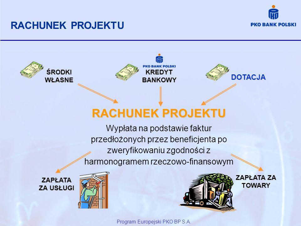 RACHUNEK PROJEKTU Wypłata na podstawie faktur przedłożonych przez beneficjenta po zweryfikowaniu zgodności z harmonogramem rzeczowo-finansowym KREDYT
