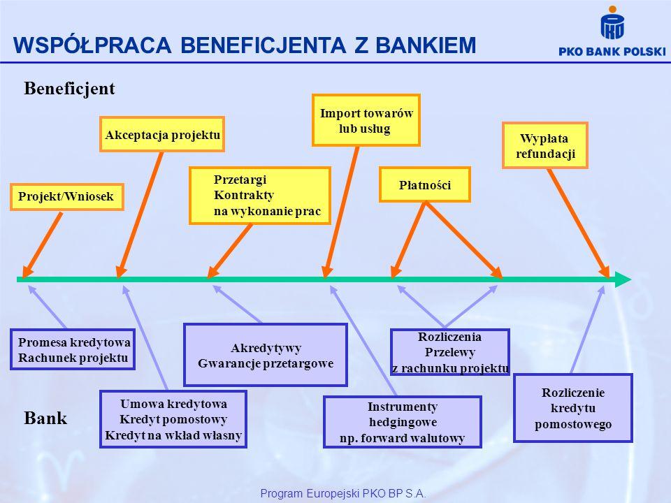 Projekt/Wniosek Promesa kredytowa Rachunek projektu Akceptacja projektu Umowa kredytowa Kredyt pomostowy Kredyt na wkład własny Przetargi Kontrakty na