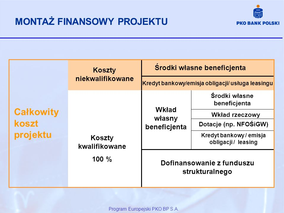 Program Europejski PKO BP S.A. Całkowity koszt projektu Koszty niekwalifikowane Środki własne beneficjenta Kredyt bankowy/emisja obligacji/ usługa lea