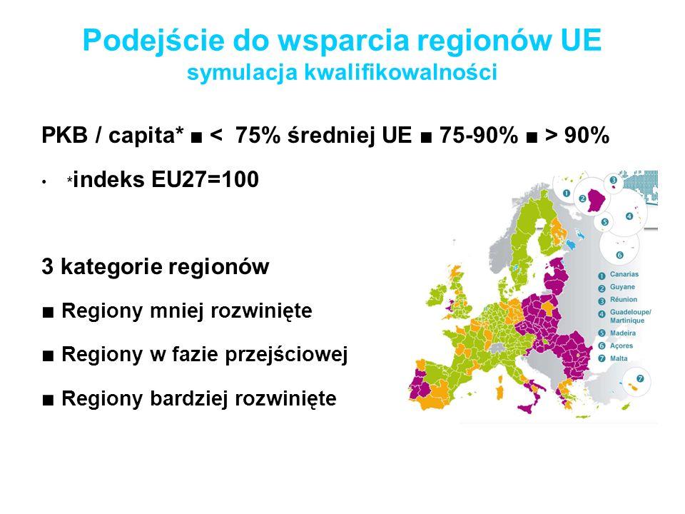 Podejście do wsparcia regionów UE symulacja kwalifikowalności PKB / capita* 90% * indeks EU27=100 3 kategorie regionów Regiony mniej rozwinięte Region