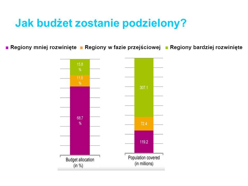 Jak budżet zostanie podzielony? Regiony mniej rozwinięte Regiony w fazie przejściowej Regiony bardziej rozwinięte