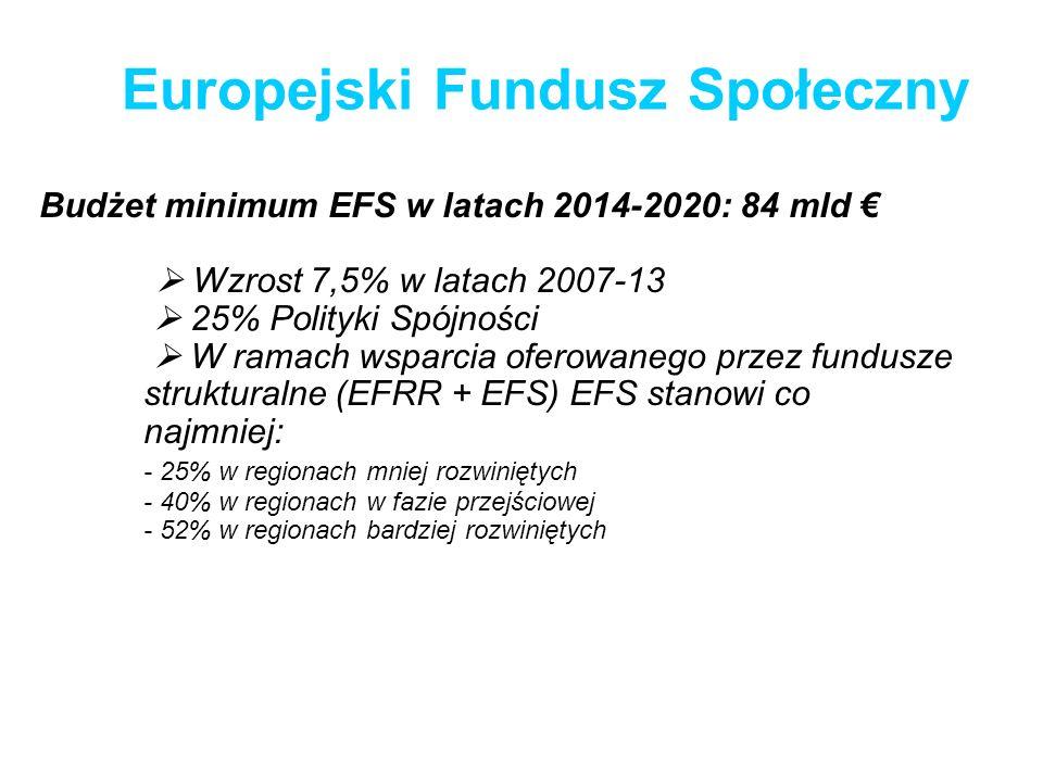Budżet minimum EFS w latach 2014-2020: 84 mld Wzrost 7,5% w latach 2007-13 25% Polityki Spójności W ramach wsparcia oferowanego przez fundusze struktu