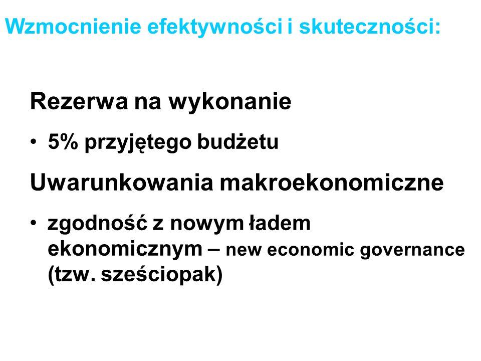 Wzmocnienie efektywności i skuteczności: Rezerwa na wykonanie 5% przyjętego budżetu Uwarunkowania makroekonomiczne zgodność z nowym ładem ekonomicznym