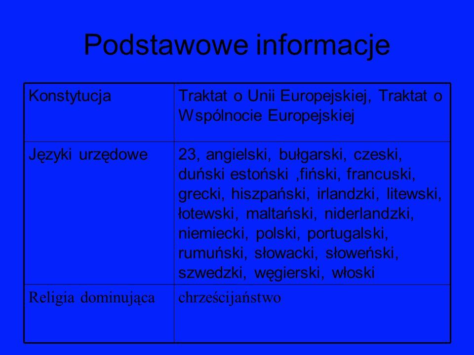 Podstawowe informacje chrześcijaństwoReligia dominująca 23, angielski, bułgarski, czeski, duński estoński,fiński, francuski, grecki, hiszpański, irlan