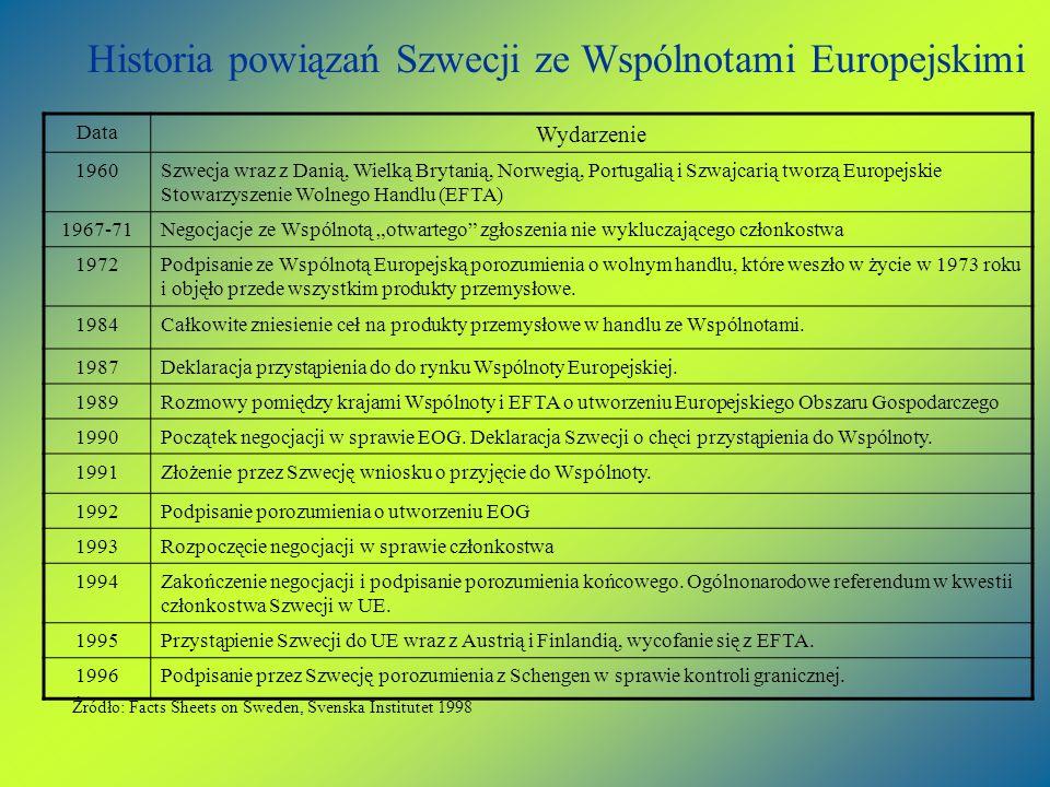 Historia powiązań Szwecji ze Wspólnotami Europejskimi Data Wydarzenie 1960Szwecja wraz z Danią, Wielką Brytanią, Norwegią, Portugalią i Szwajcarią two
