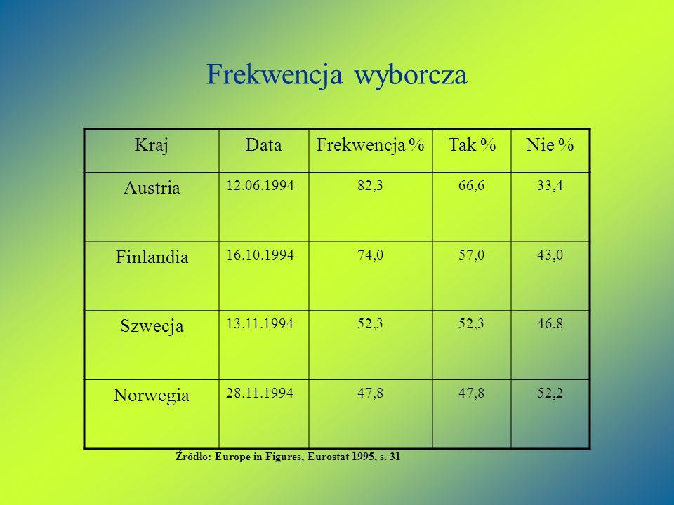 Frekwencja wyborcza KrajDataFrekwencja %Tak %Nie % Austria 12.06.199482,366,633,4 Finlandia 16.10.199474,057,043,0 Szwecja 13.11.199452,3 46,8 Norwegi