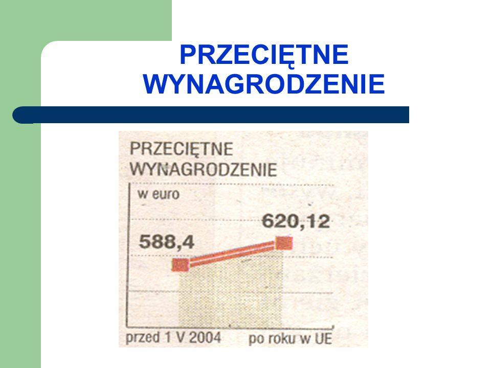 SALDO OBROTÓW TOWAROWYCH (handel zagraniczny) Saldo obejmuje różnicę pomiędzy wartością exportu i importu Polski.