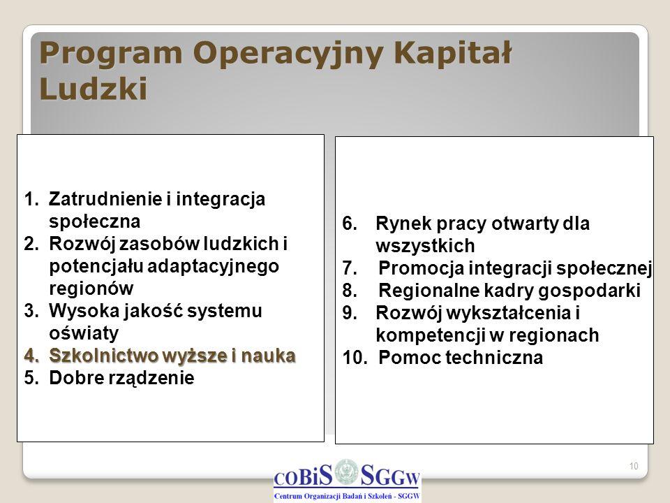 Program Operacyjny Kapitał Ludzki 10 1.Zatrudnienie i integracja społeczna 2.Rozwój zasobów ludzkich i potencjału adaptacyjnego regionów 3.Wysoka jako
