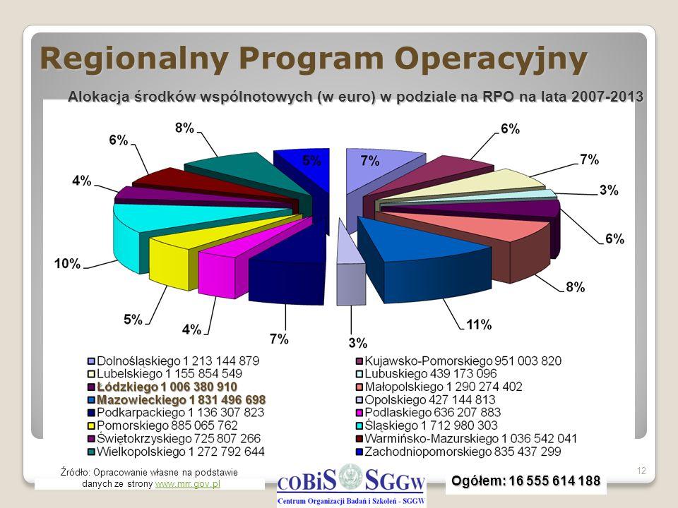 Regionalny Program Operacyjny 12 Źródło: Opracowanie własne na podstawie danych ze strony www.mrr.gov.plwww.mrr.gov.pl Alokacja środków wspólnotowych