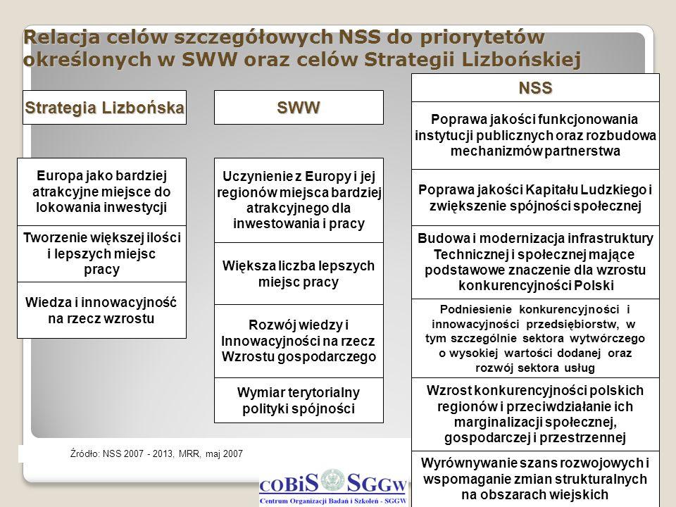 Relacja celów szczegółowych NSS do priorytetów określonych w SWW oraz celów Strategii Lizbońskiej 5 Strategia Lizbońska Tworzenie większej ilości i le