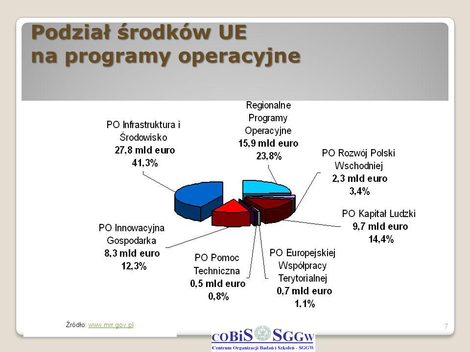 Program Operacyjny Innowacyjna Gospodarka 8 1.Badania i rozwój nowoczesnych technologii 2.Infrastruktura sfery B+R 3.Kapitał dla innowacji 4.Inwestycje w innowacyjne przedsięwzięcia 5.Dyfuzja innowacji 6.Polska gospodarka na rynku międzynarodowym 7.Społeczeństwo informacyjne – budowa elektronicznej administracji 8.Społeczeństwo informacyjne – zwiększanie innowacyjności gospodarki 9.Pomoc techniczna