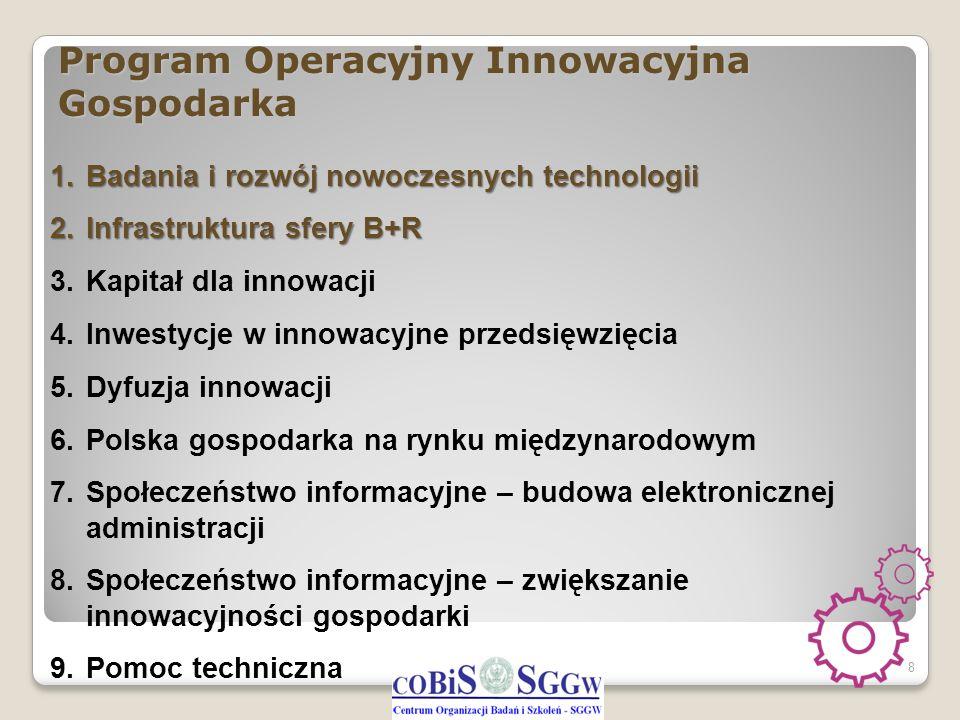 Program Operacyjny Innowacyjna Gospodarka 8 1.Badania i rozwój nowoczesnych technologii 2.Infrastruktura sfery B+R 3.Kapitał dla innowacji 4.Inwestycj