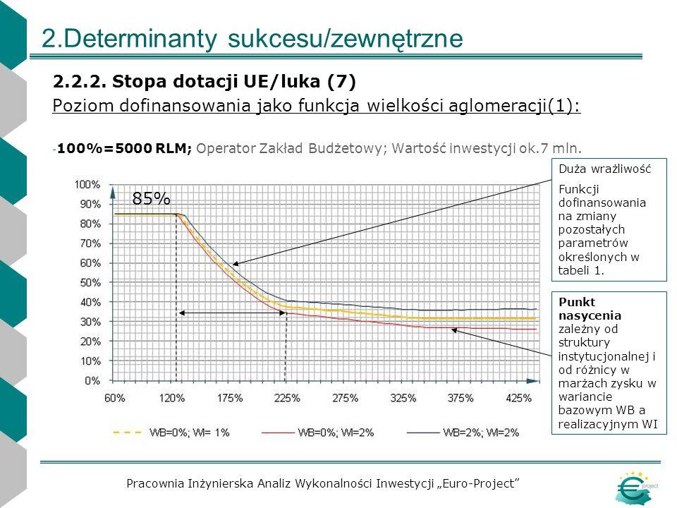 2.Determinanty sukcesu/zewnętrzne 2.2.2. Stopa dotacji UE/luka (7) Poziom dofinansowania jako funkcja wielkości aglomeracji(1): - 100%=5000 RLM; Opera