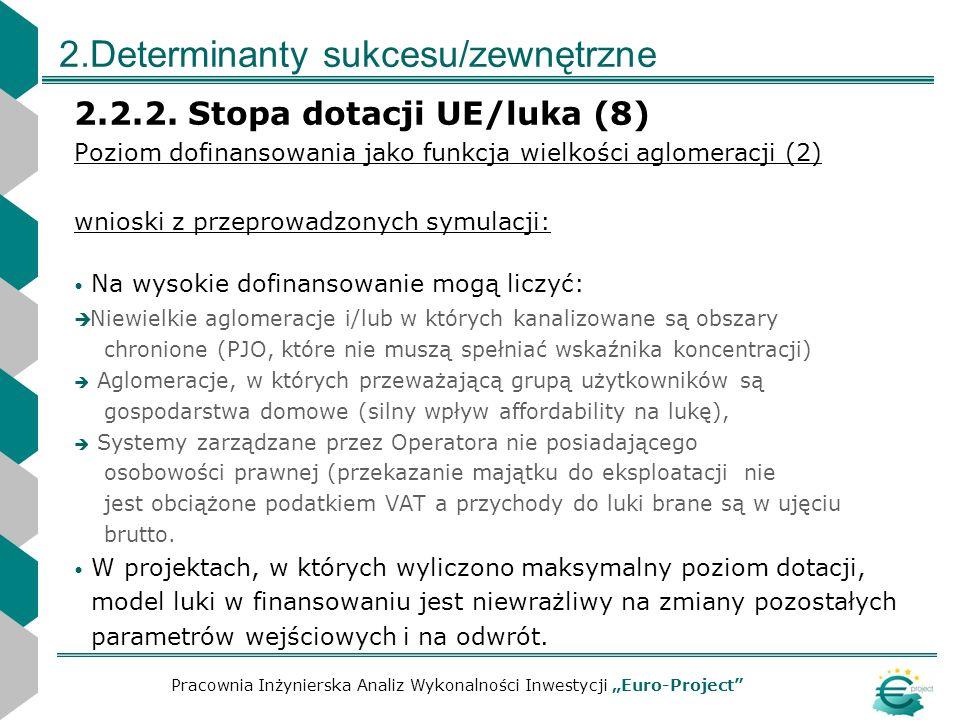 2.Determinanty sukcesu/zewnętrzne 2.2.2. Stopa dotacji UE/luka (8) Poziom dofinansowania jako funkcja wielkości aglomeracji (2) wnioski z przeprowadzo