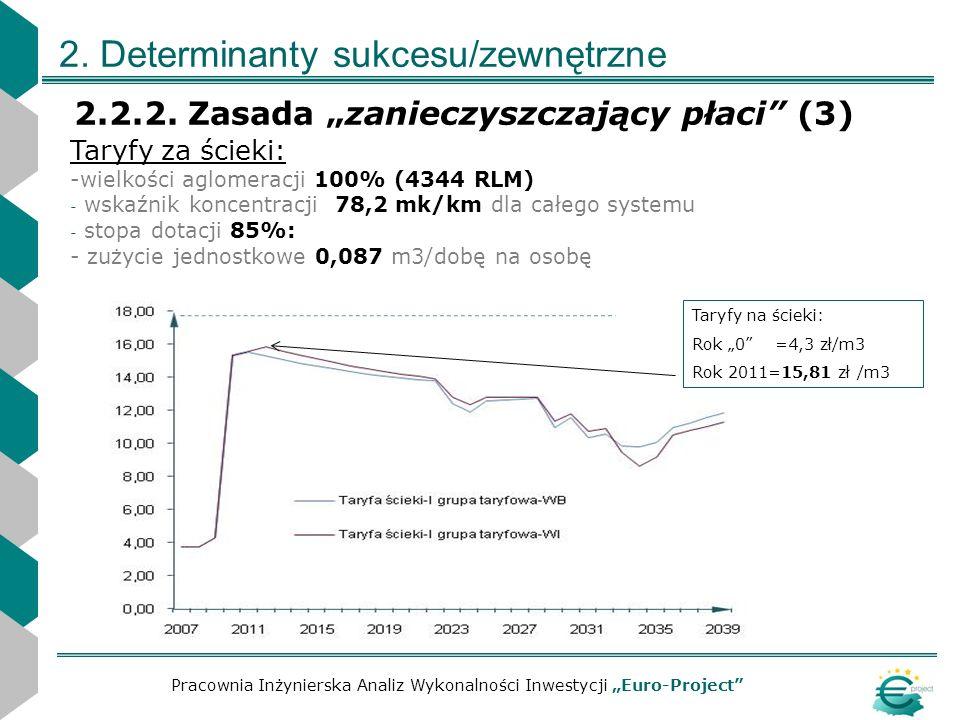 2. Determinanty sukcesu/zewnętrzne 2.2.2. Zasada zanieczyszczający płaci (3) Pracownia Inżynierska Analiz Wykonalności Inwestycji Euro-Project Taryfy