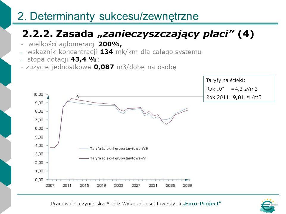 2. Determinanty sukcesu/zewnętrzne 2.2.2. Zasada zanieczyszczający płaci (4) Pracownia Inżynierska Analiz Wykonalności Inwestycji Euro-Project - wielk