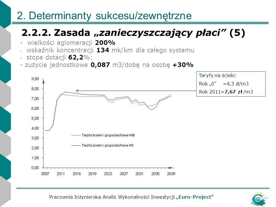 2. Determinanty sukcesu/zewnętrzne 2.2.2. Zasada zanieczyszczający płaci (5) Pracownia Inżynierska Analiz Wykonalności Inwestycji Euro-Project - wielk