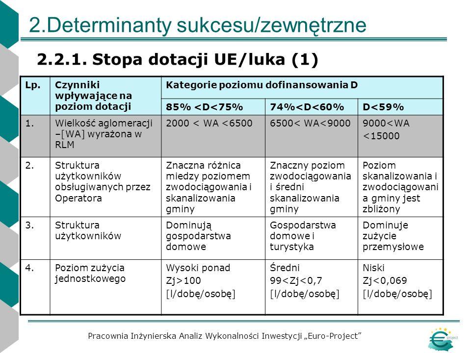 2.Determinanty sukcesu/zewnętrzne 2.2.1. Stopa dotacji UE/luka (1) Pracownia Inżynierska Analiz Wykonalności Inwestycji Euro-Project Lp.Czynniki wpływ