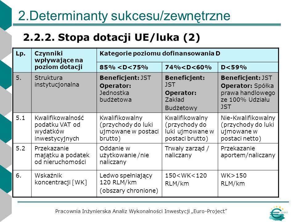 2.Determinanty sukcesu/zewnętrzne 2.2.2. Stopa dotacji UE/luka (2) Pracownia Inżynierska Analiz Wykonalności Inwestycji Euro-Project Lp.Czynniki wpływ