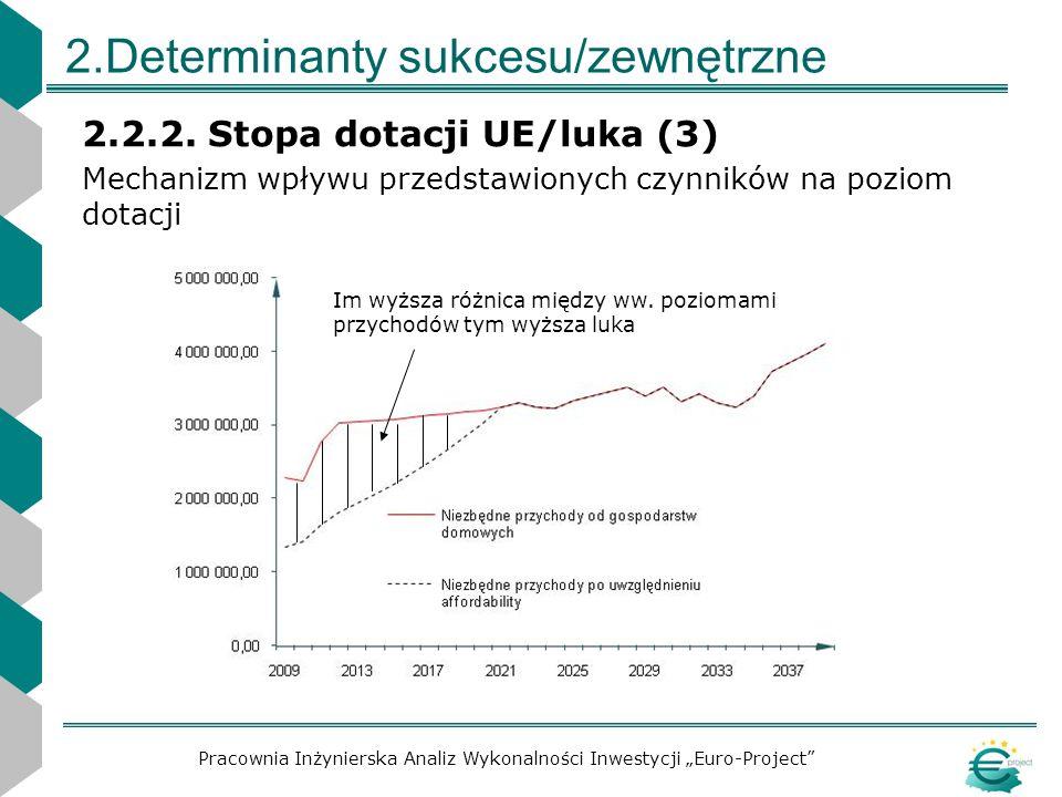 2.Determinanty sukcesu/zewnętrzne 2.2.2. Stopa dotacji UE/luka (3) Mechanizm wpływu przedstawionych czynników na poziom dotacji Pracownia Inżynierska