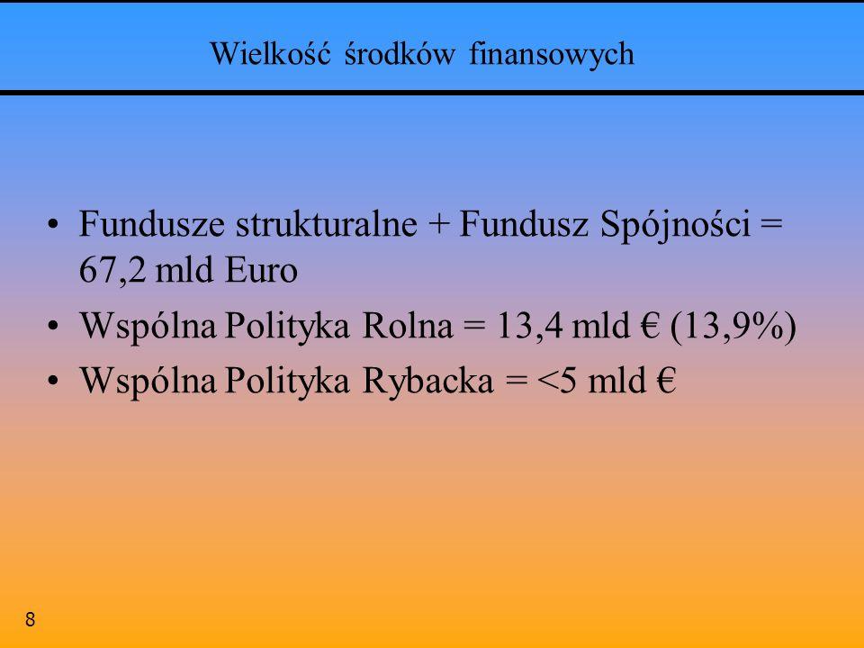8 Wielkość środków finansowych Fundusze strukturalne + Fundusz Spójności = 67,2 mld Euro Wspólna Polityka Rolna = 13,4 mld (13,9%) Wspólna Polityka Ry