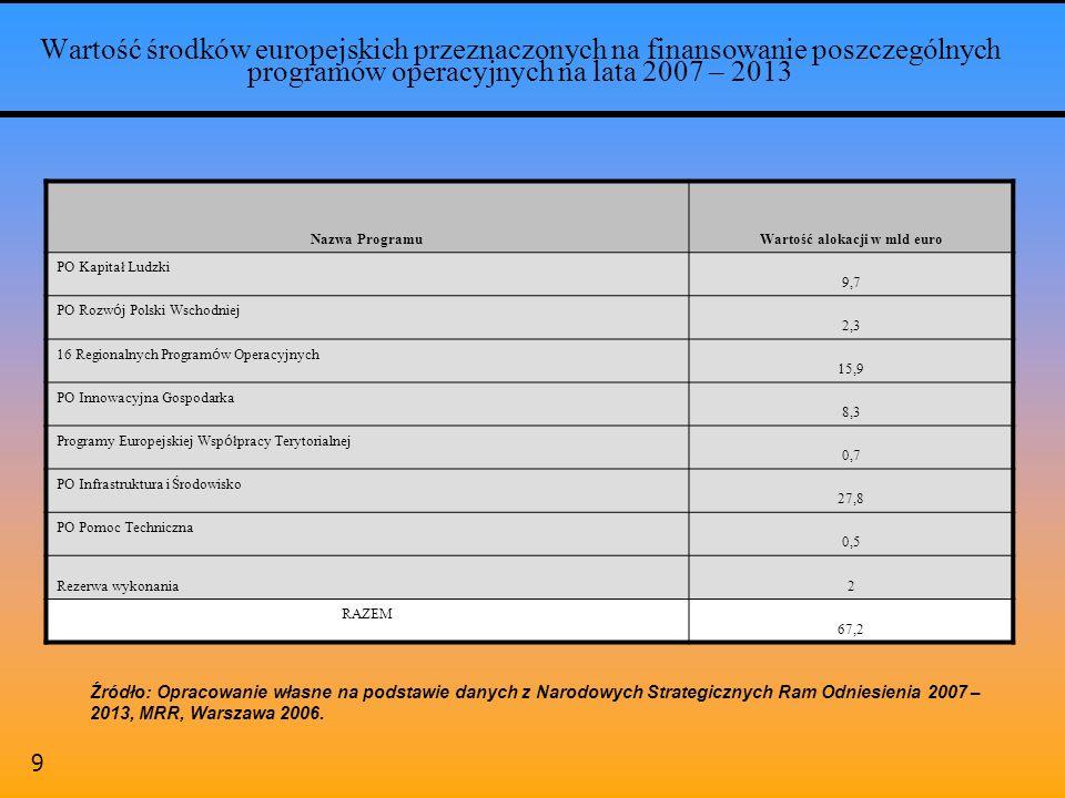 9 Wartość środków europejskich przeznaczonych na finansowanie poszczególnych programów operacyjnych na lata 2007 – 2013 Nazwa ProgramuWartość alokacji