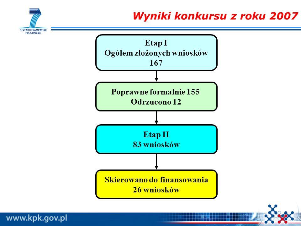 Wyniki konkursu z roku 2007 Etap I Ogółem złożonych wniosków 167 Poprawne formalnie 155 Odrzucono 12 Etap II 83 wniosków Skierowano do finansowania 26