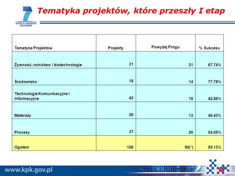 Tematyka projektów, które przeszły I etap Tematyka ProjektówProjekty Powyżej Progu % Sukcesu Żywność, rolnictwo i biotechnologie 31 2167.74% Środowisk