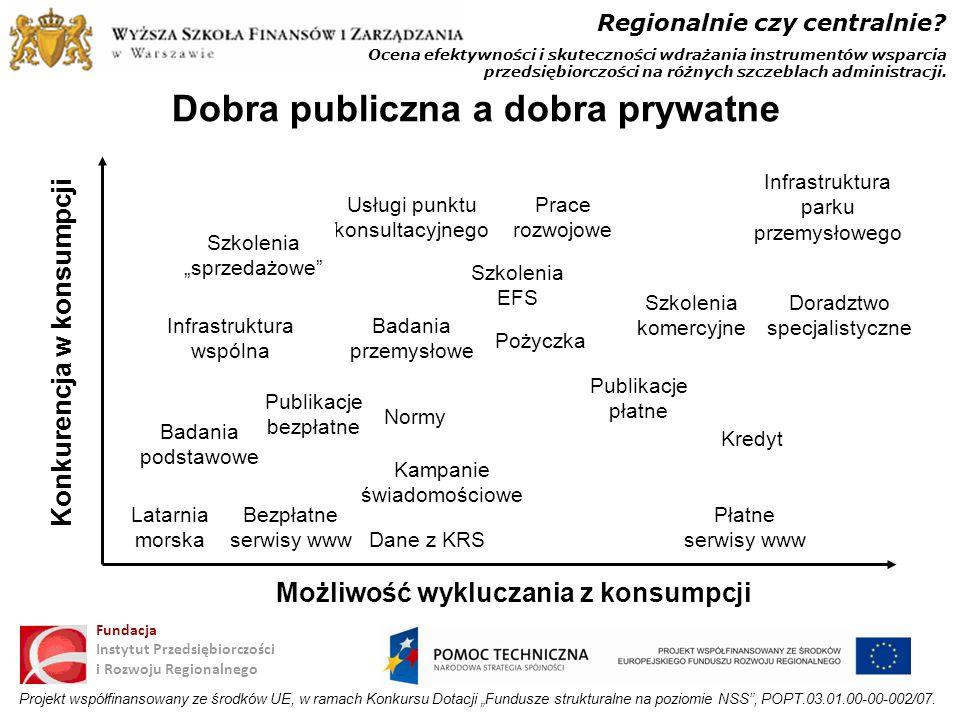 Ocena efektywności i skuteczności wdrażania instrumentów wsparcia przedsiębiorczości na różnych szczeblach administracji. Regionalnie czy centralnie?