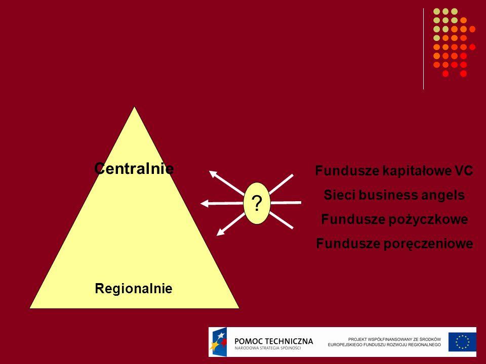 Centralnie Regionalnie Fundusze kapitałowe VC Sieci business angels Fundusze pożyczkowe Fundusze poręczeniowe ?