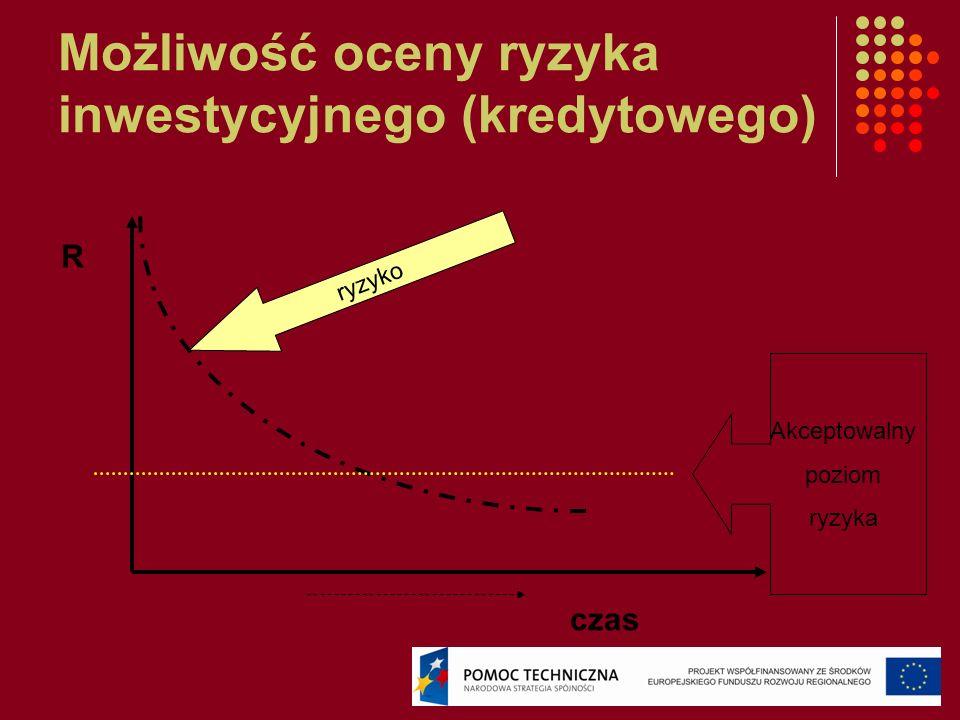 Możliwość oceny ryzyka inwestycyjnego (kredytowego) R czas ryzyko Akceptowalny poziom ryzyka