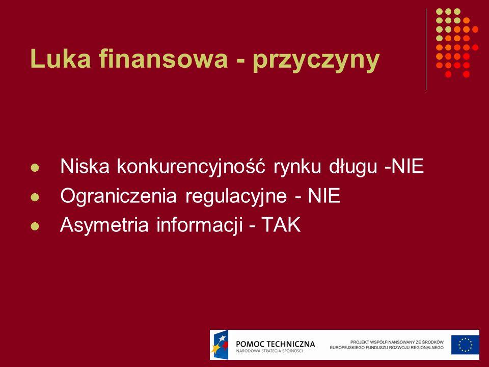 Luka finansowa - przyczyny Niska konkurencyjność rynku długu -NIE Ograniczenia regulacyjne - NIE Asymetria informacji - TAK