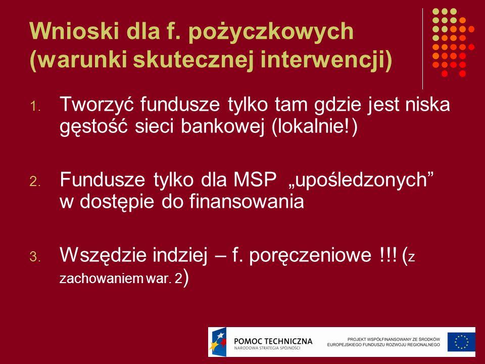 Wnioski dla f. pożyczkowych (warunki skutecznej interwencji) 1. Tworzyć fundusze tylko tam gdzie jest niska gęstość sieci bankowej (lokalnie!) 2. Fund