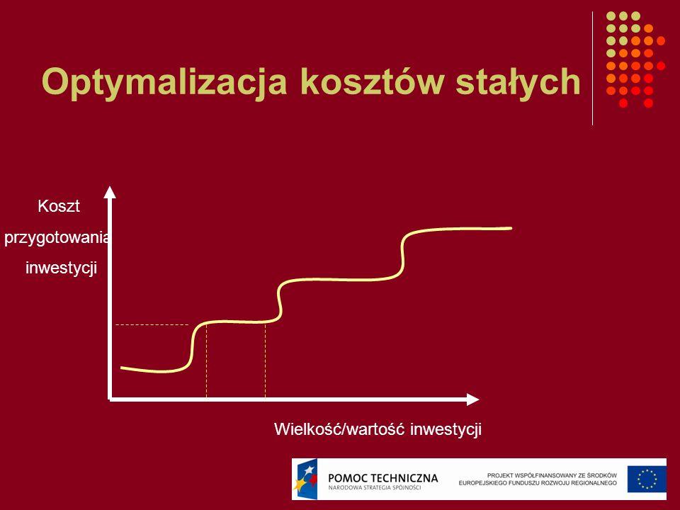 Optymalizacja kosztów stałych Wielkość/wartość inwestycji Koszt przygotowania inwestycji