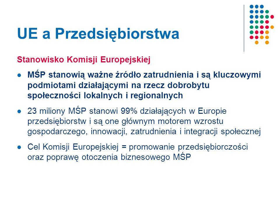 UE a Przedsiębiorstwa Stanowisko Komisji Europejskiej MŚP stanowią ważne źródło zatrudnienia i są kluczowymi podmiotami działającymi na rzecz dobrobytu społeczności lokalnych i regionalnych 23 miliony MŚP stanowi 99% działających w Europie przedsiębiorstw i są one głównym motorem wzrostu gospodarczego, innowacji, zatrudnienia i integracji społecznej Cel Komisji Europejskiej = promowanie przedsiębiorczości oraz poprawę otoczenia biznesowego MŚP