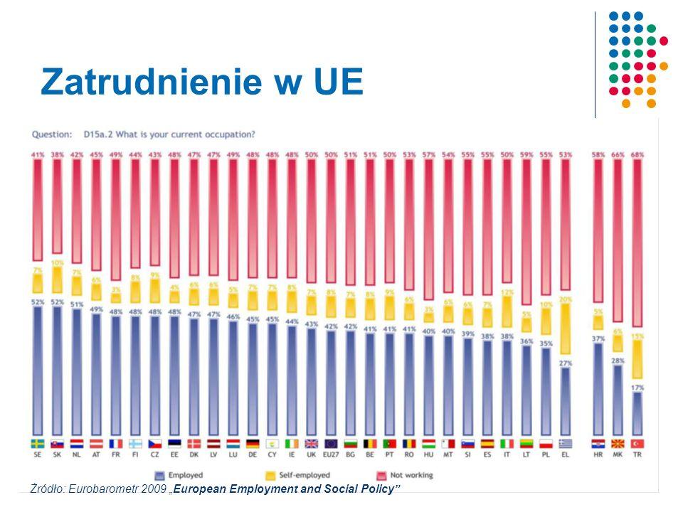Zatrudnienie w UE Żródło: Eurobarometr 2009 European Employment and Social Policy