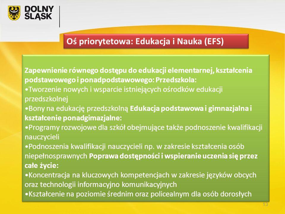 13 Zapewnienie równego dostępu do edukacji elementarnej, kształcenia podstawowego i ponadpodstawowego: Przedszkola: Tworzenie nowych i wsparcie istnie