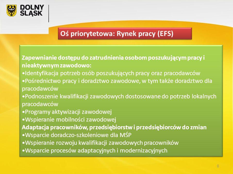 8 Oś priorytetowa: Rynek pracy (EFS) Zapewnianie dostępu do zatrudnienia osobom poszukującym pracy i nieaktywnym zawodowo: Identyfikacja potrzeb osób