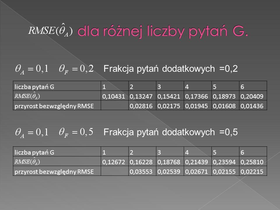 liczba pytań G123456 0,104310,132470,154210,173660,189730,20409 przyrost bezwzględny RMSE 0,028160,021750,019450,016080,01436 liczba pytań G123456 0,1