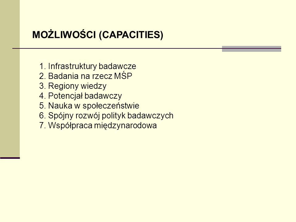 MOŻLIWOŚCI (CAPACITIES) 1. Infrastruktury badawcze 2. Badania na rzecz MŚP 3. Regiony wiedzy 4. Potencjał badawczy 5. Nauka w społeczeństwie 6. Spójny
