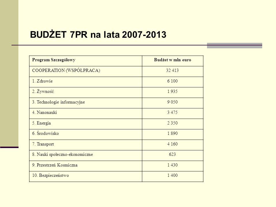 Program SzczegółowyBudżet w mln euro COOPERATION (WSPÓŁPRACA)32 413 1. Zdrowie6 100 2. Żywność1 935 3. Technologie informacyjne9 050 4. Nanonauki3 475