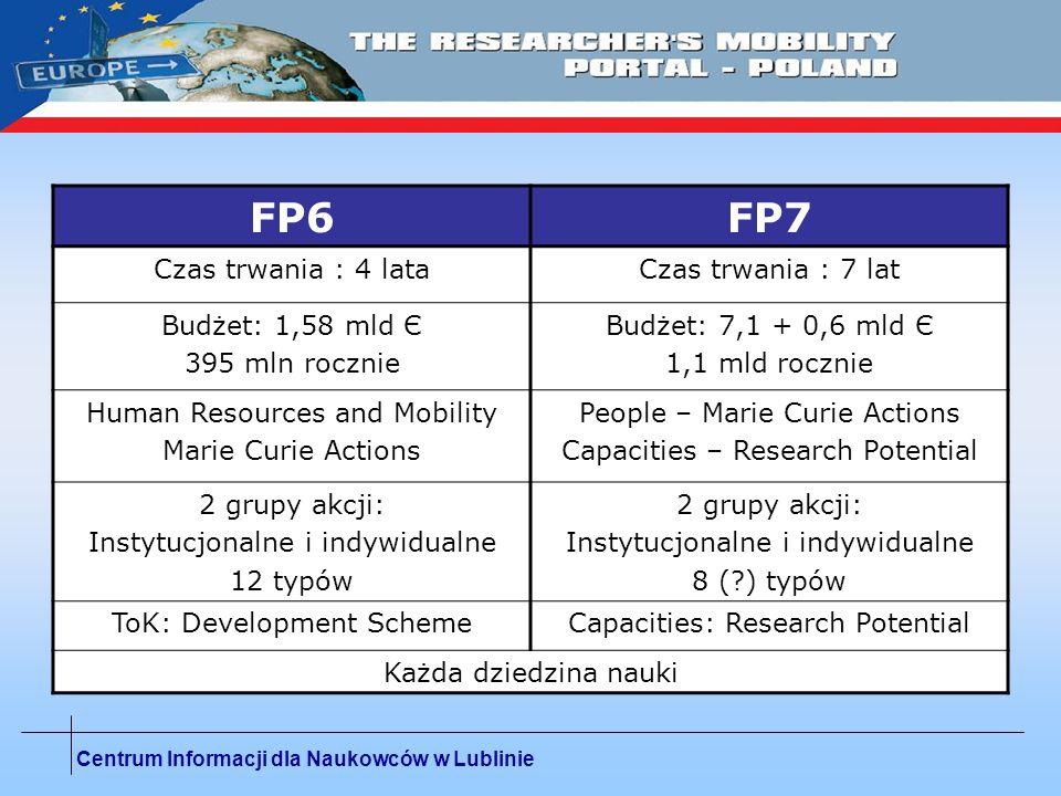 Centrum Informacji dla Naukowców w Lublinie FP6FP7 Czas trwania : 4 lataCzas trwania : 7 lat Budżet: 1,58 mld Є 395 mln rocznie Budżet: 7,1 + 0,6 mld