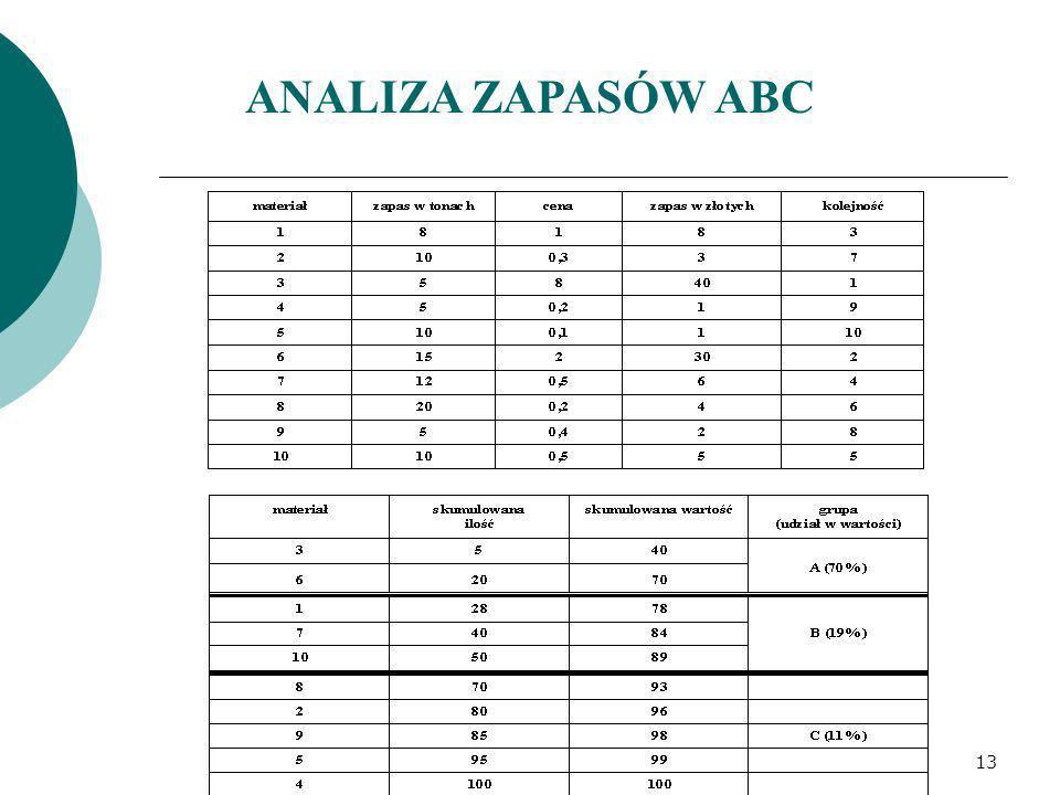 ANALIZA ZAPASÓW ABC 13