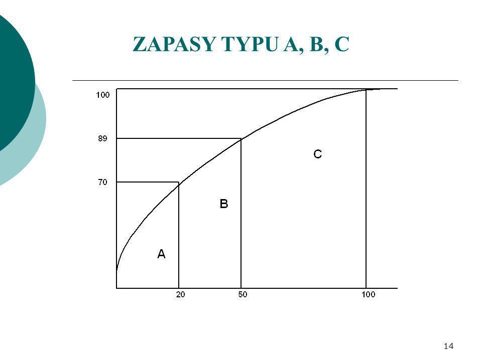 ZAPASY TYPU A, B, C 14