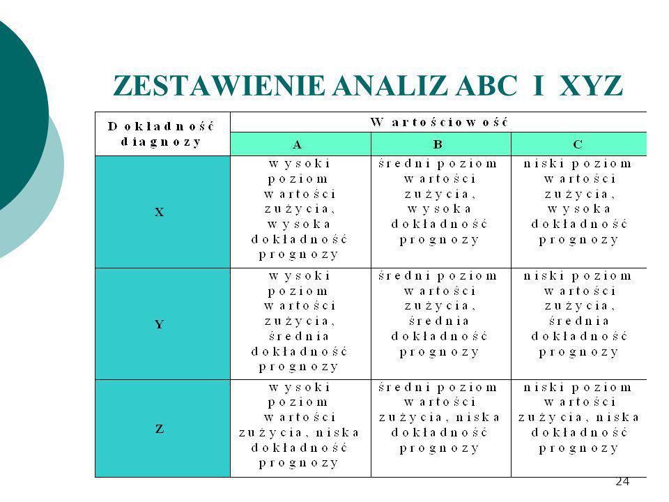 ZESTAWIENIE ANALIZ ABC I XYZ 24