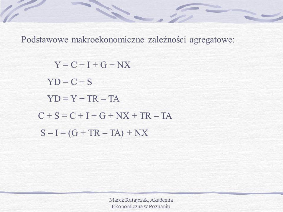 Marek Ratajczak, Akademia Ekonomiczna w Poznaniu Podstawowe makroekonomiczne zależności agregatowe: Y = C + I + G + NX YD = C + S YD = Y + TR – TA C +